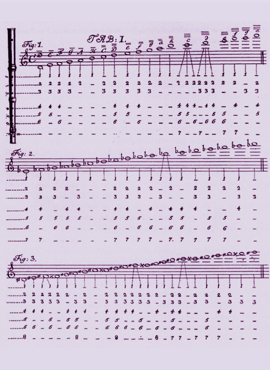 tablature de Quantz